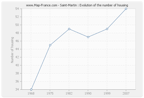 Saint-Martin : Evolution of the number of housing