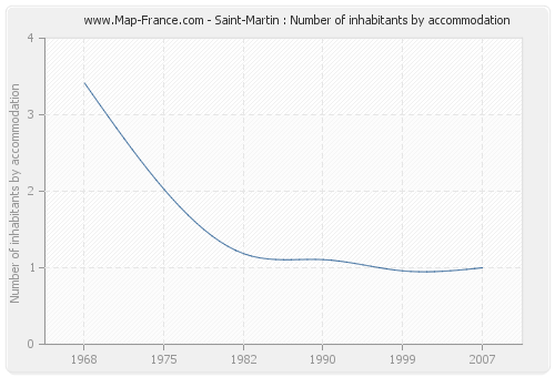 Saint-Martin : Number of inhabitants by accommodation