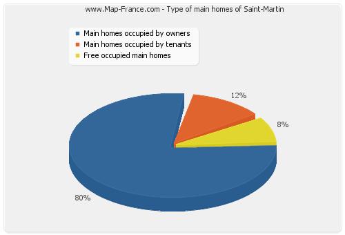 Type of main homes of Saint-Martin