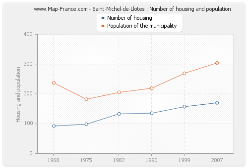 Saint-Michel-de-Llotes : Number of housing and population