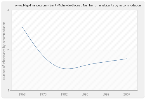 Saint-Michel-de-Llotes : Number of inhabitants by accommodation