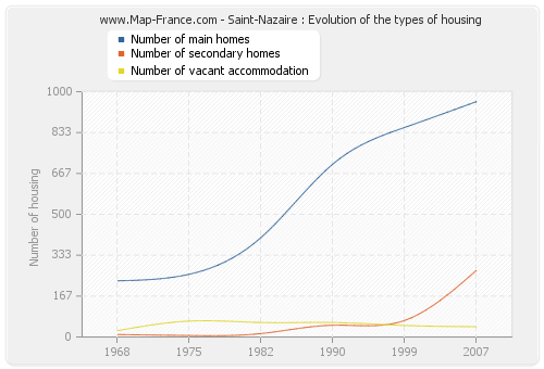 Saint-Nazaire : Evolution of the types of housing