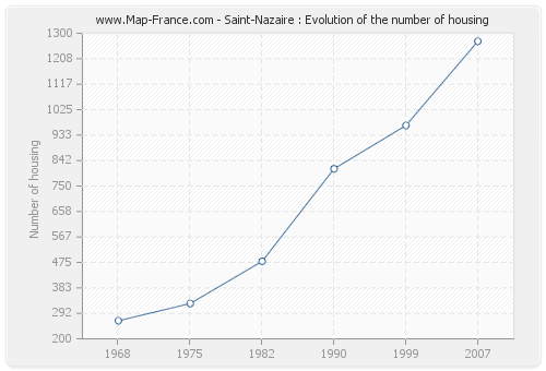 Saint-Nazaire : Evolution of the number of housing