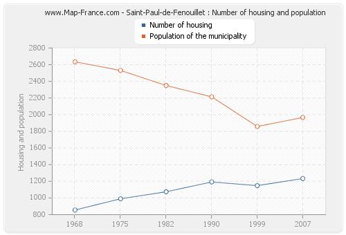 Saint-Paul-de-Fenouillet : Number of housing and population
