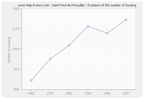 Saint-Paul-de-Fenouillet : Evolution of the number of housing