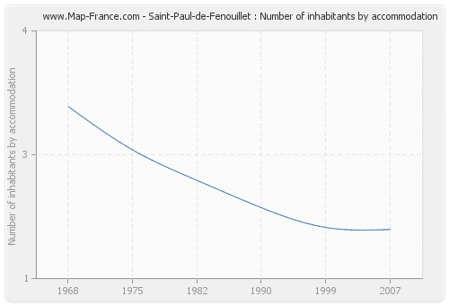 Saint-Paul-de-Fenouillet : Number of inhabitants by accommodation
