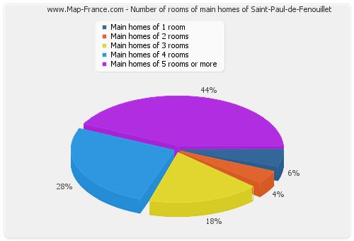 Number of rooms of main homes of Saint-Paul-de-Fenouillet