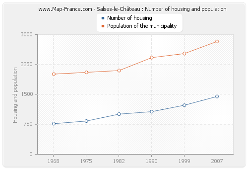 Salses-le-Château : Number of housing and population