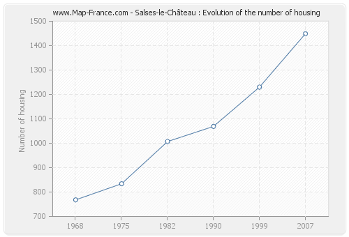 Salses-le-Château : Evolution of the number of housing