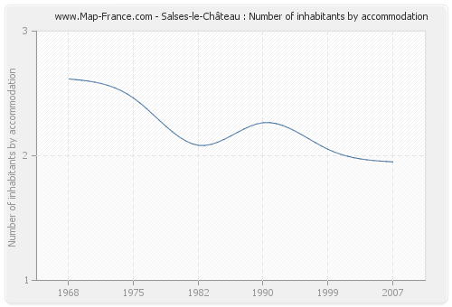 Salses-le-Château : Number of inhabitants by accommodation