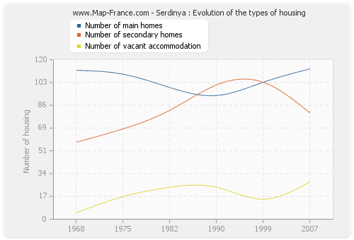 Serdinya : Evolution of the types of housing