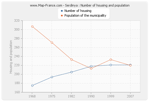 Serdinya : Number of housing and population