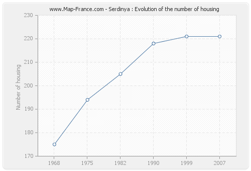 Serdinya : Evolution of the number of housing