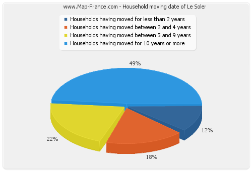 Household moving date of Le Soler