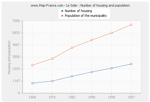 Le Soler : Number of housing and population