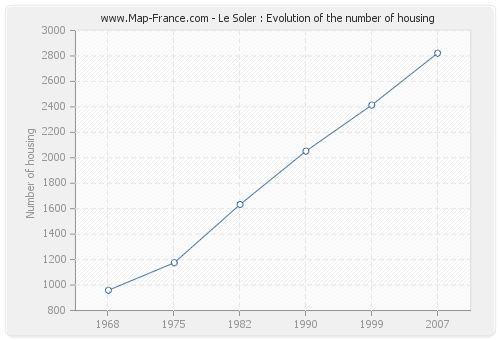 Le Soler : Evolution of the number of housing