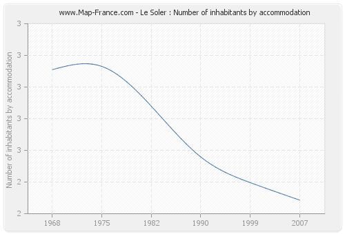 Le Soler : Number of inhabitants by accommodation