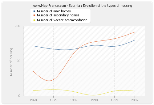 Sournia : Evolution of the types of housing