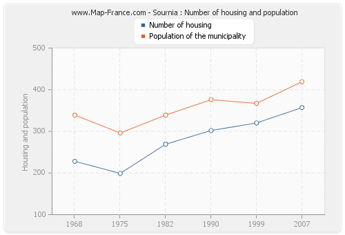 Sournia : Number of housing and population