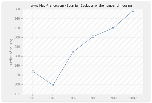 Sournia : Evolution of the number of housing