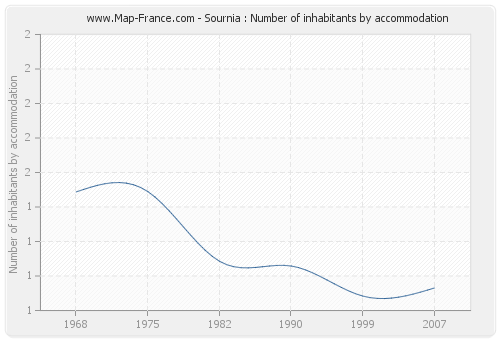 Sournia : Number of inhabitants by accommodation