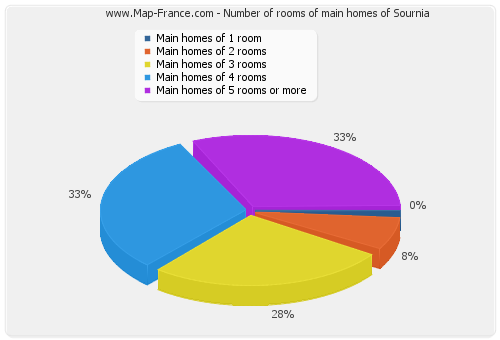 Number of rooms of main homes of Sournia
