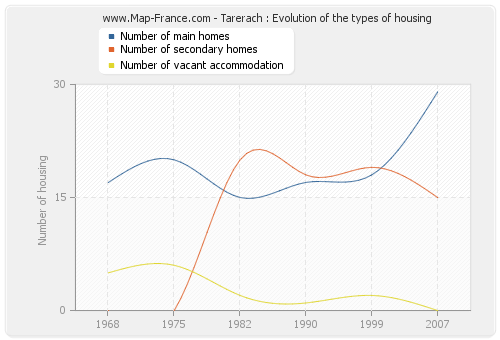 Tarerach : Evolution of the types of housing