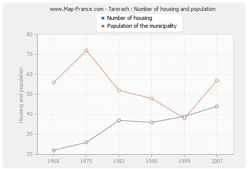Tarerach : Number of housing and population