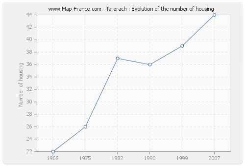 Tarerach : Evolution of the number of housing