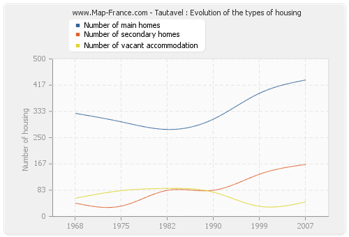 Tautavel : Evolution of the types of housing