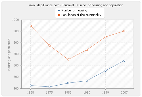 Tautavel : Number of housing and population