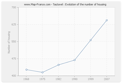 Tautavel : Evolution of the number of housing