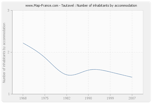 Tautavel : Number of inhabitants by accommodation