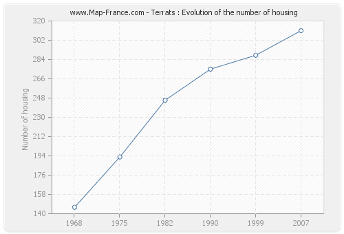 Terrats : Evolution of the number of housing