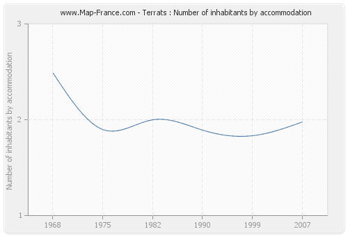 Terrats : Number of inhabitants by accommodation