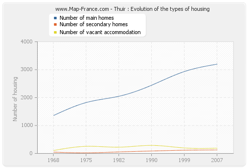 Thuir : Evolution of the types of housing