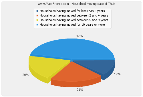 Household moving date of Thuir