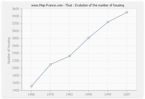 Thuir : Evolution of the number of housing
