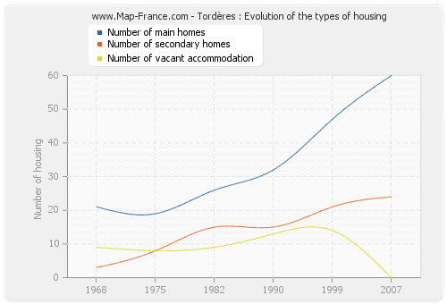 Tordères : Evolution of the types of housing
