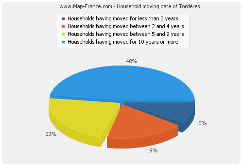Household moving date of Tordères