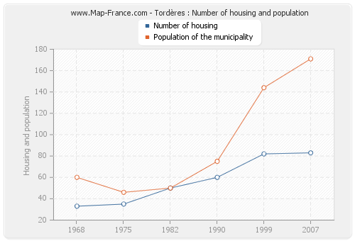 Tordères : Number of housing and population