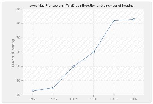 Tordères : Evolution of the number of housing