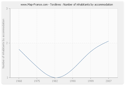 Tordères : Number of inhabitants by accommodation
