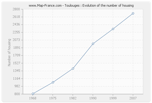 Toulouges : Evolution of the number of housing