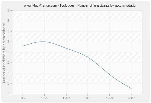 Toulouges : Number of inhabitants by accommodation