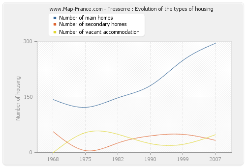 Tresserre : Evolution of the types of housing