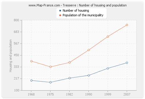 Tresserre : Number of housing and population