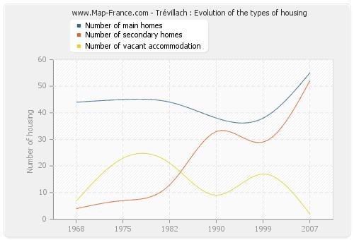 Trévillach : Evolution of the types of housing