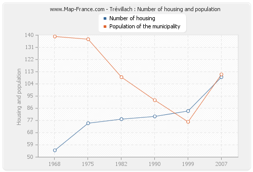 Trévillach : Number of housing and population