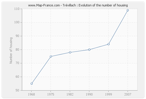 Trévillach : Evolution of the number of housing